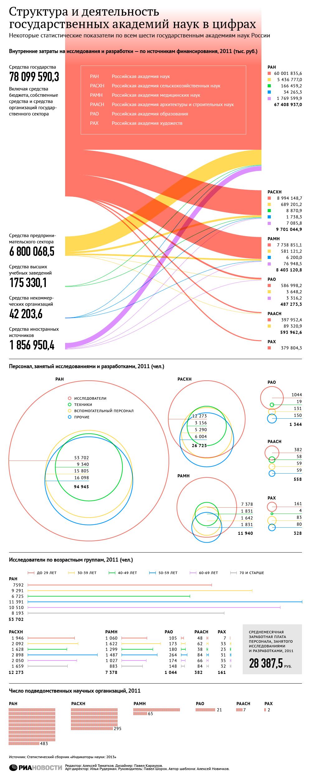 Структура и деятельность государственных академий наук в цифрах
