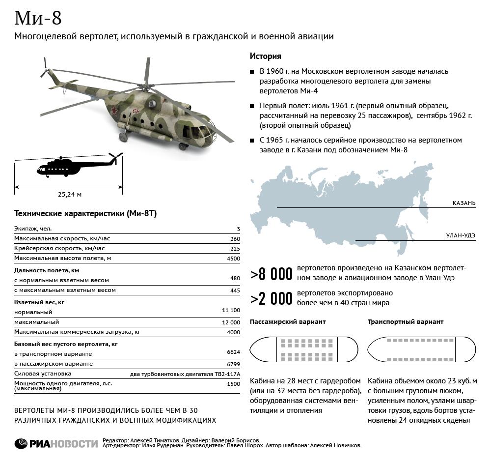 Ми-8: история и технические характеристики