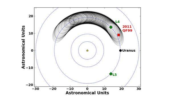 Траектория движения 2011 QF99 на протяжении ближайших 59 тысяч лет. Текущая позиция отмечена красным квадратом, зеленые квадраты – точки Лагранжа