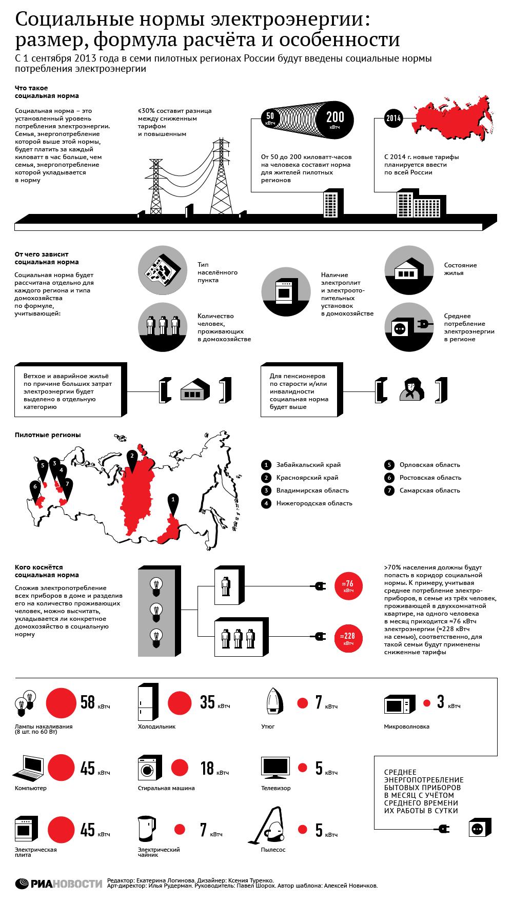 Социальная норма электропотребления