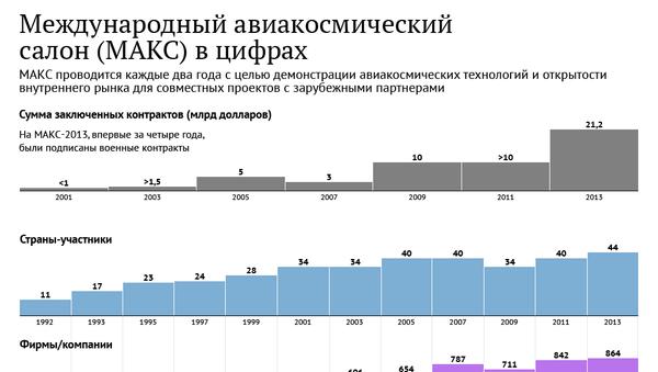 Международный авиакосмический салон (МАКС) в цифрах