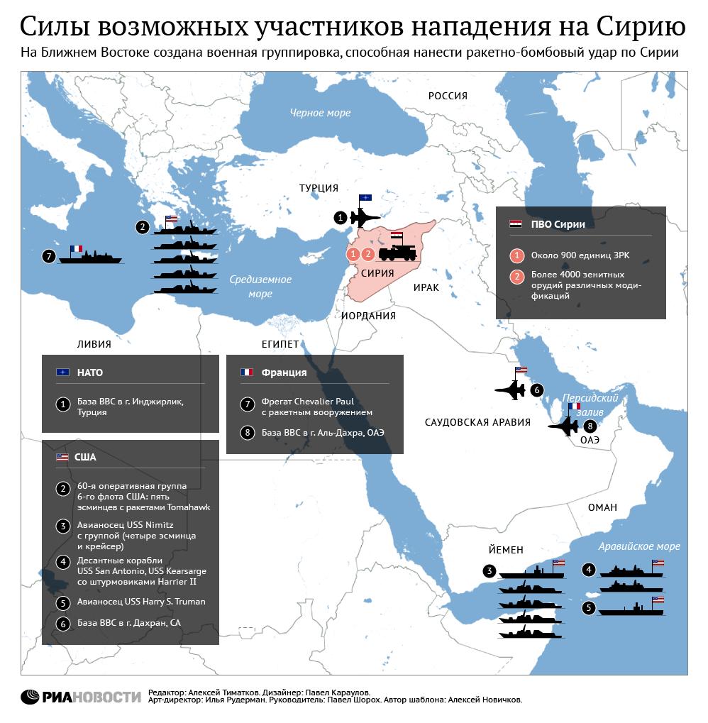 Силы возможных участников нападения на Сирию