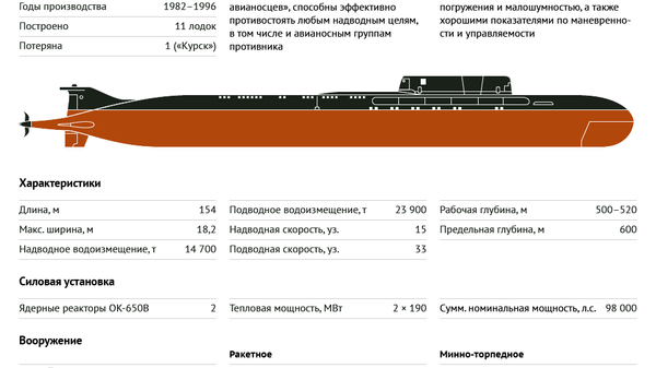 АПЛ проекта 949А Антей