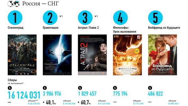 Самые кассовые фильмы выходных (10 -13 октября)