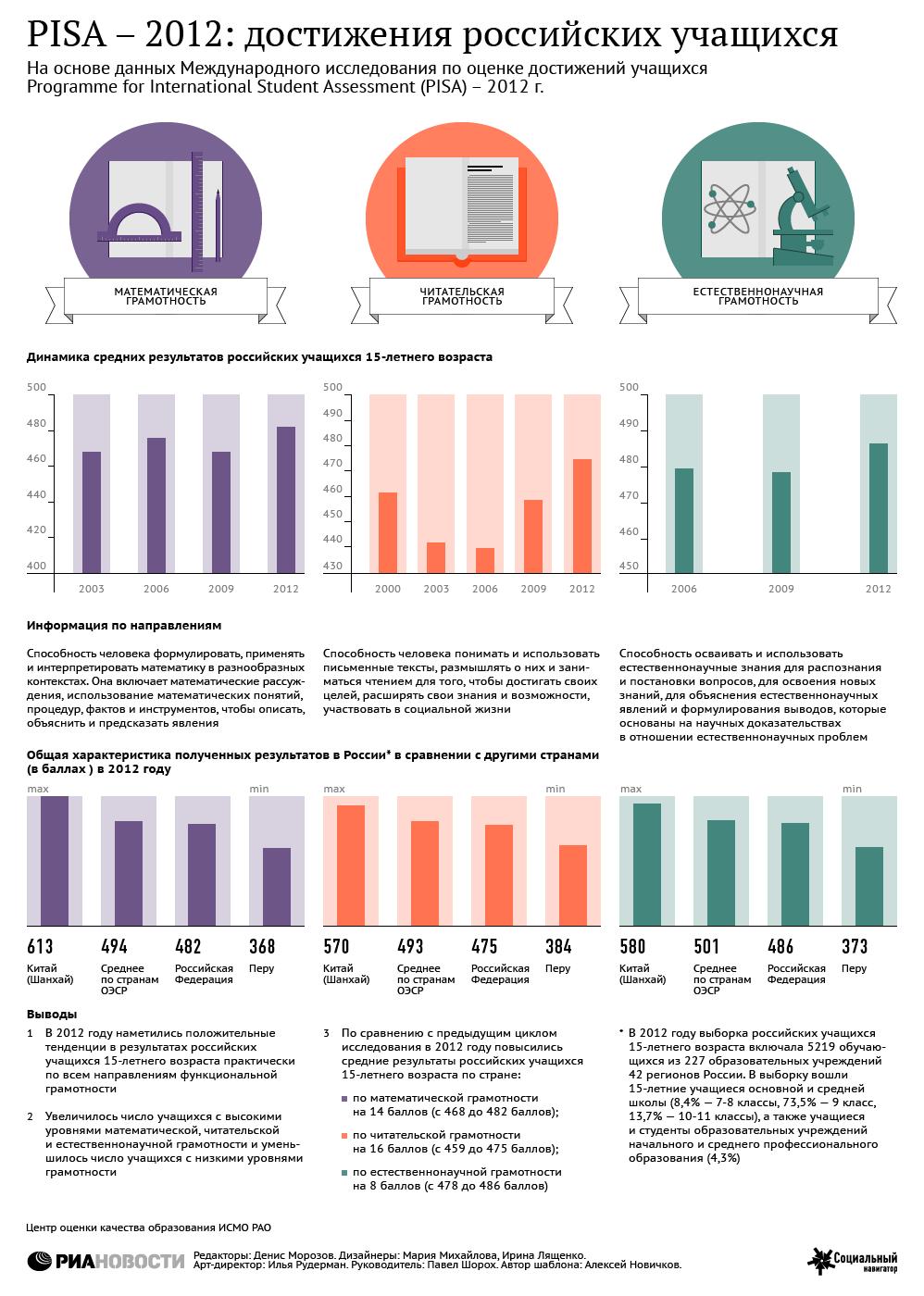 PISA - 2012: достижения российских учащихся
