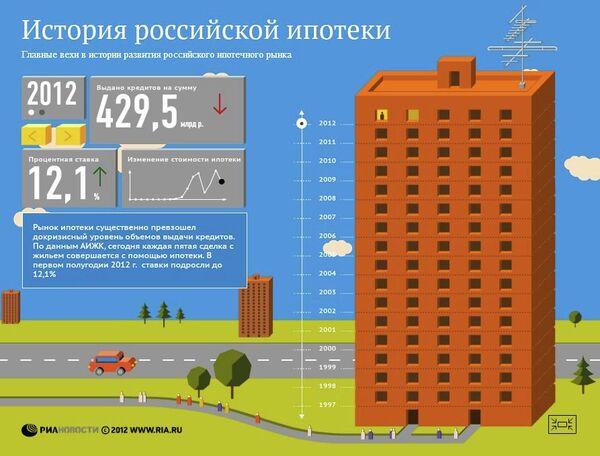 История российской ипотеки
