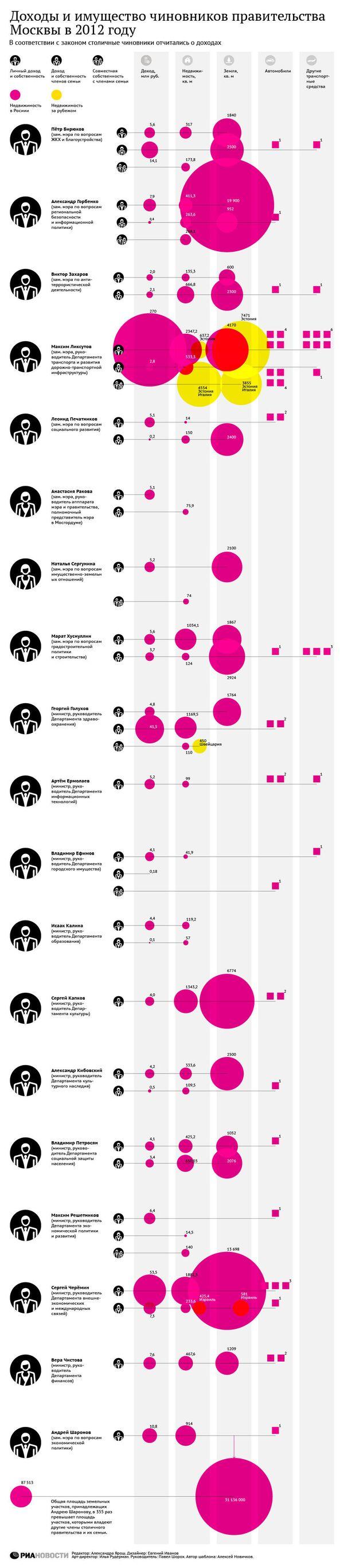 Доходы и имущество чиновников правительства Москвы в 2012 году