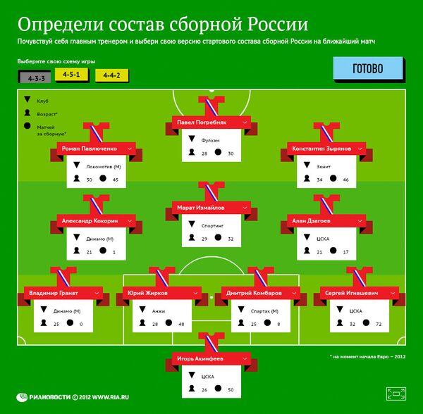 Определи состав сборной России