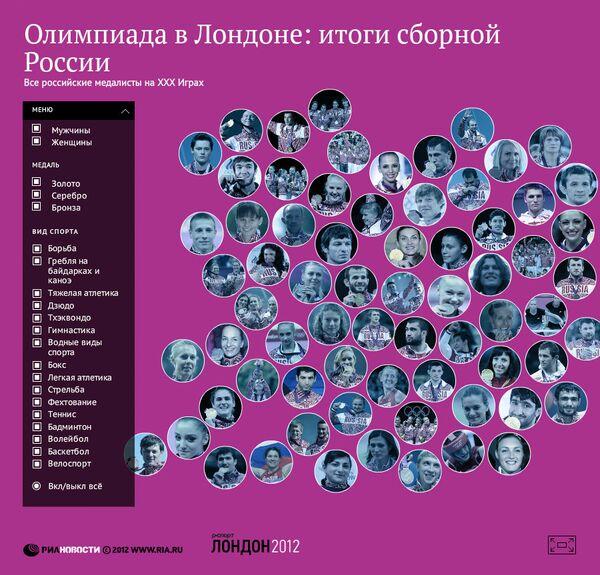 Все медалисты сборной России на Олимпийских играх-2012 в Лондоне