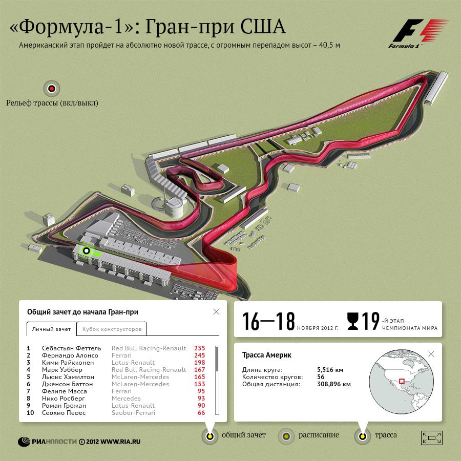 Формула-1: Гран-при США