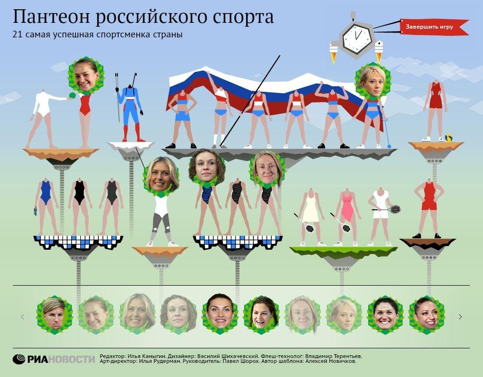 21 самая успешная спортсменка России