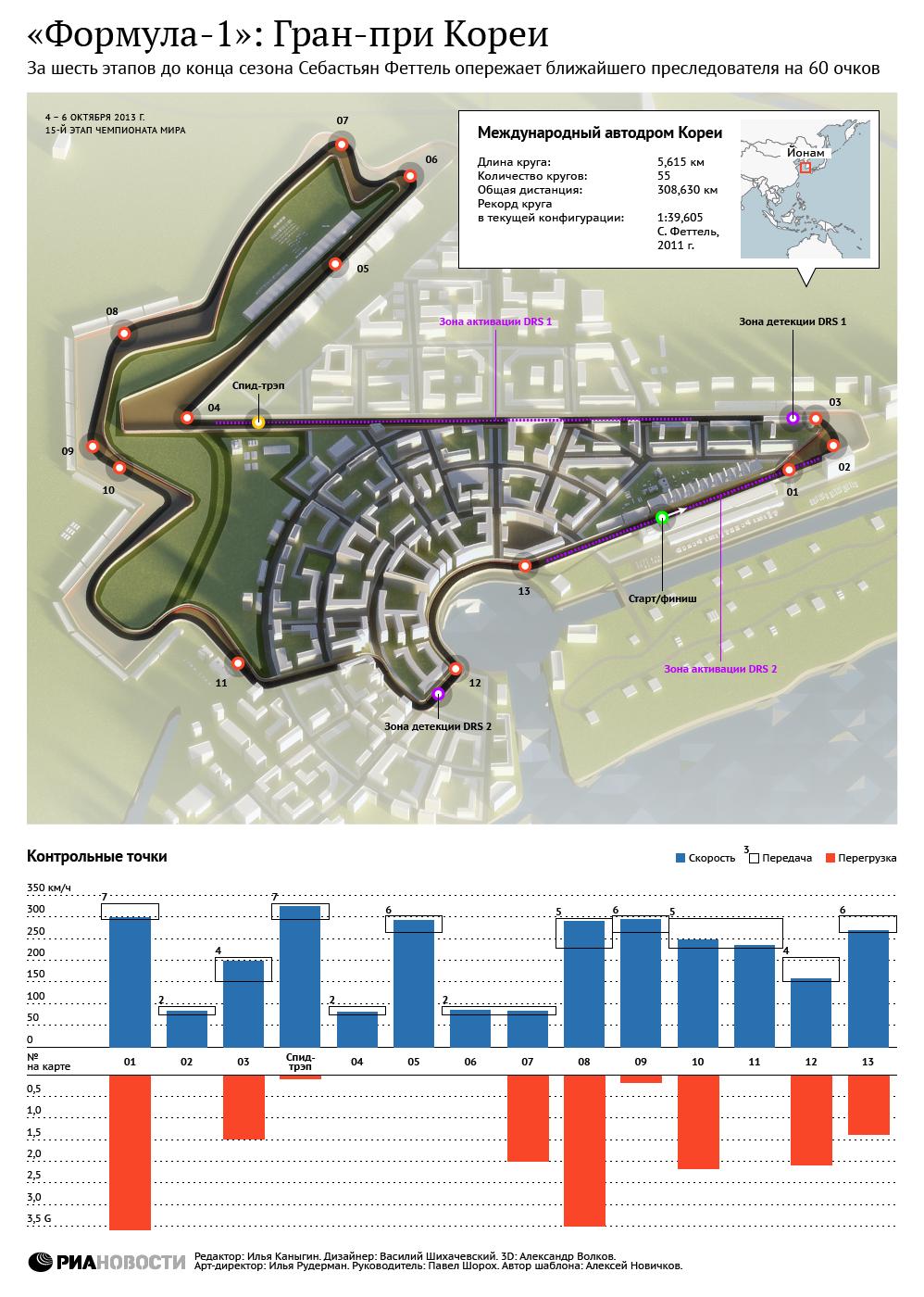 Формула-1: Гран-При Кореи