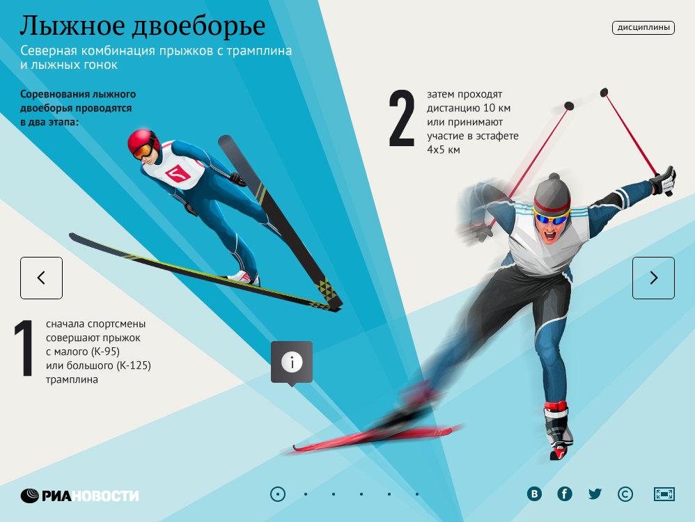 Гиды по видам спорта. Лыжное двоеборье