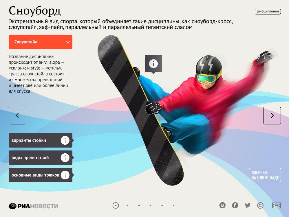 Гиды по видам спорта. Сноуборд
