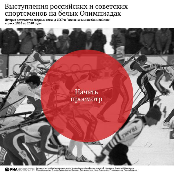 Выступления российских и советских спортсменов на зимних Олимпиадах
